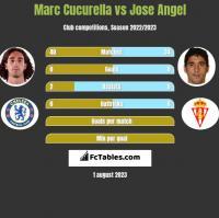 Marc Cucurella vs Jose Angel h2h player stats