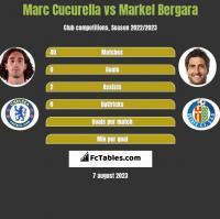 Marc Cucurella vs Markel Bergara h2h player stats