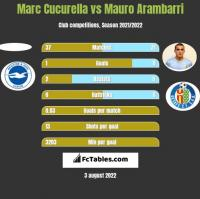 Marc Cucurella vs Mauro Arambarri h2h player stats