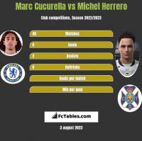Marc Cucurella vs Michel Herrero h2h player stats