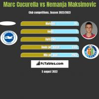 Marc Cucurella vs Nemanja Maksimović h2h player stats