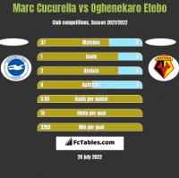 Marc Cucurella vs Oghenekaro Etebo h2h player stats
