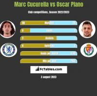 Marc Cucurella vs Oscar Plano h2h player stats