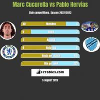 Marc Cucurella vs Pablo Hervias h2h player stats