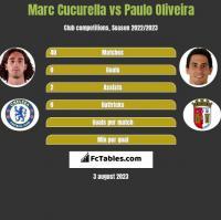 Marc Cucurella vs Paulo Oliveira h2h player stats