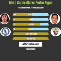 Marc Cucurella vs Pedro Bigas h2h player stats
