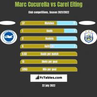 Marc Cucurella vs Carel Eiting h2h player stats