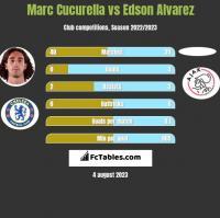 Marc Cucurella vs Edson Alvarez h2h player stats