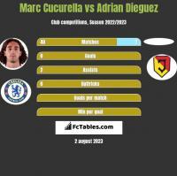 Marc Cucurella vs Adrian Dieguez h2h player stats