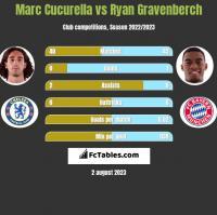 Marc Cucurella vs Ryan Gravenberch h2h player stats