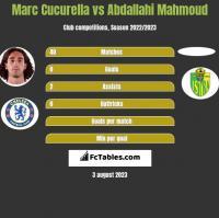 Marc Cucurella vs Abdallahi Mahmoud h2h player stats