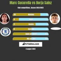 Marc Cucurella vs Borja Sainz h2h player stats