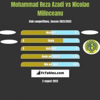 Mohammad Reza Azadi vs Nicolae Milinceanu h2h player stats