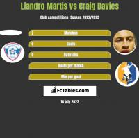 Liandro Martis vs Craig Davies h2h player stats