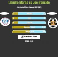 Liandro Martis vs Joe Ironside h2h player stats