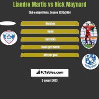 Liandro Martis vs Nick Maynard h2h player stats
