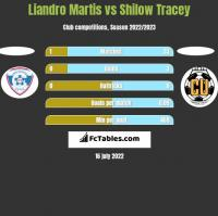 Liandro Martis vs Shilow Tracey h2h player stats