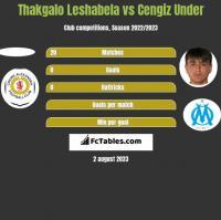 Thakgalo Leshabela vs Cengiz Under h2h player stats