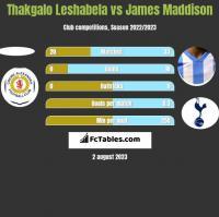 Thakgalo Leshabela vs James Maddison h2h player stats