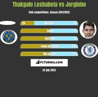 Thakgalo Leshabela vs Jorginho h2h player stats