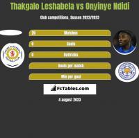 Thakgalo Leshabela vs Onyinye Ndidi h2h player stats