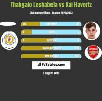 Thakgalo Leshabela vs Kai Havertz h2h player stats