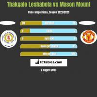 Thakgalo Leshabela vs Mason Mount h2h player stats