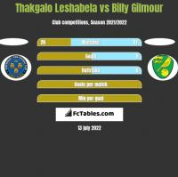 Thakgalo Leshabela vs Billy Gilmour h2h player stats