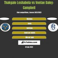 Thakgalo Leshabela vs Vontae Daley-Campbell h2h player stats