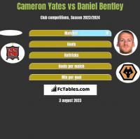 Cameron Yates vs Daniel Bentley h2h player stats