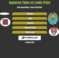 Cameron Yates vs Lewis Price h2h player stats