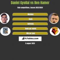 Daniel Gyollai vs Ben Hamer h2h player stats