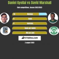 Daniel Gyollai vs David Marshall h2h player stats