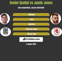 Daniel Gyollai vs Jamie Jones h2h player stats