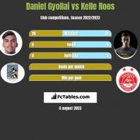 Daniel Gyollai vs Kelle Roos h2h player stats