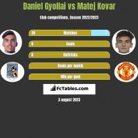 Daniel Gyollai vs Matej Kovar h2h player stats