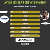 Jordan Gibson vs Clayton Donaldson h2h player stats