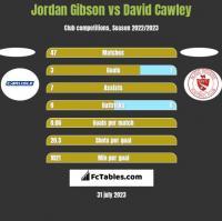 Jordan Gibson vs David Cawley h2h player stats