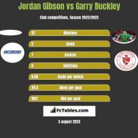 Jordan Gibson vs Garry Buckley h2h player stats