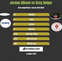 Jordan Gibson vs Greg Bolger h2h player stats