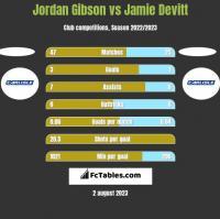 Jordan Gibson vs Jamie Devitt h2h player stats