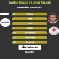 Jordan Gibson vs John Russell h2h player stats
