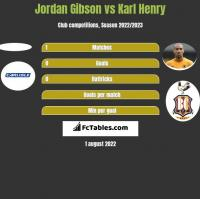 Jordan Gibson vs Karl Henry h2h player stats