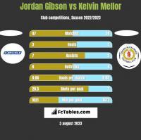 Jordan Gibson vs Kelvin Mellor h2h player stats