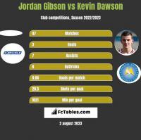 Jordan Gibson vs Kevin Dawson h2h player stats