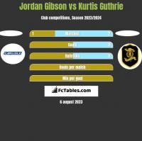 Jordan Gibson vs Kurtis Guthrie h2h player stats