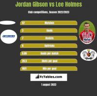 Jordan Gibson vs Lee Holmes h2h player stats