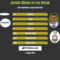 Jordan Gibson vs Lee Novak h2h player stats
