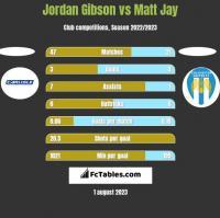 Jordan Gibson vs Matt Jay h2h player stats