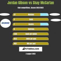 Jordan Gibson vs Shay McCartan h2h player stats